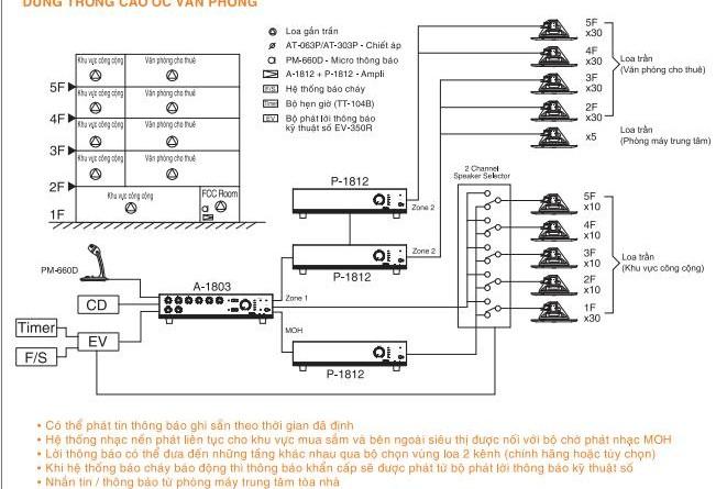 hệ thống âm thanh tòa nhà