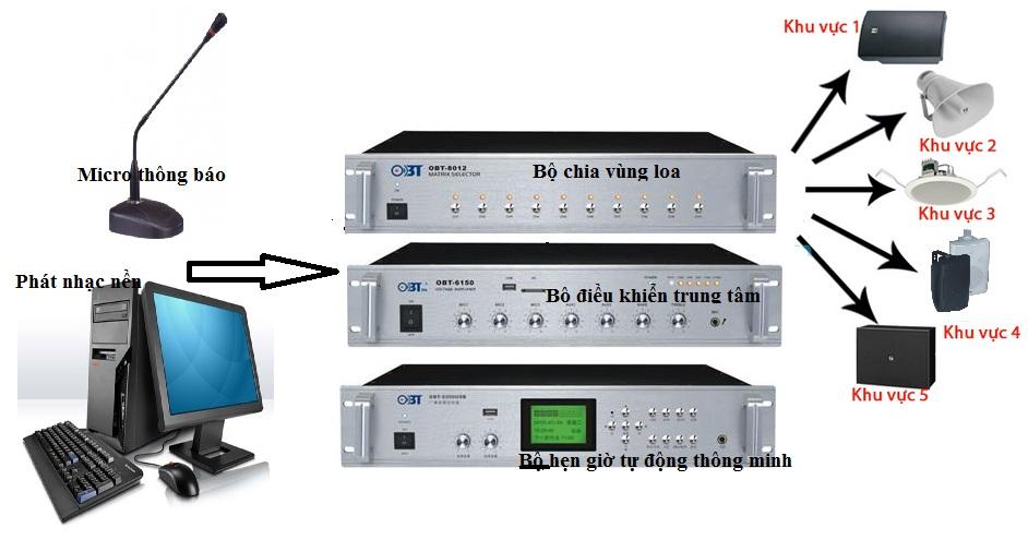 sơ đồ hệ thống âm thanh thông báo