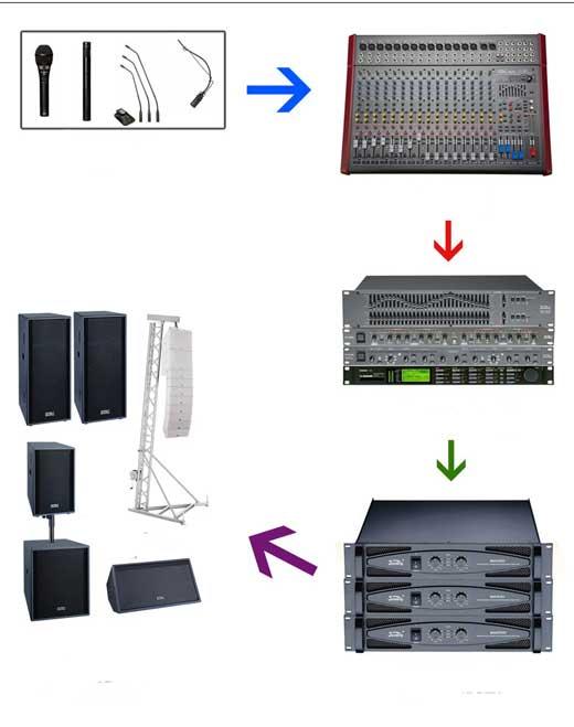 Sơ đồ đấu nối hệ thống âm thanh đơn giản, dễ hiểu.