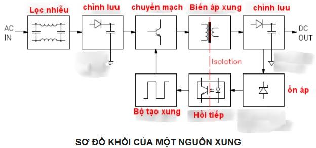 sơ đồ hoạt động của nguồn xung