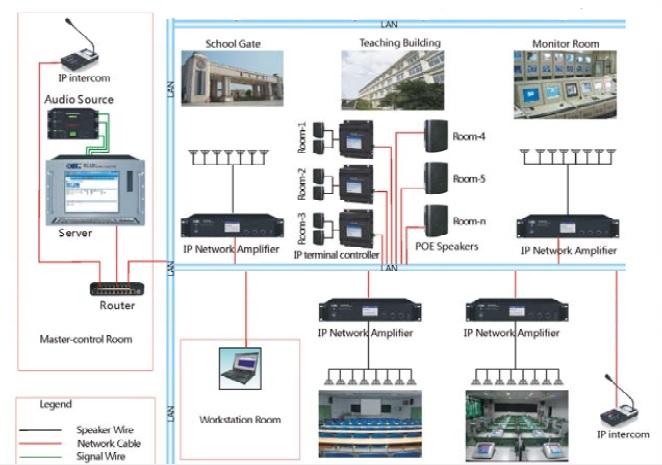 hệ thống âm thanh thông báo ip bao gồm những thiết bị nào