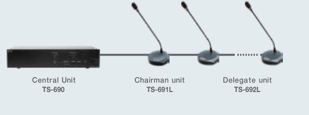 Hệ thống âm thanh hội thảo TOA