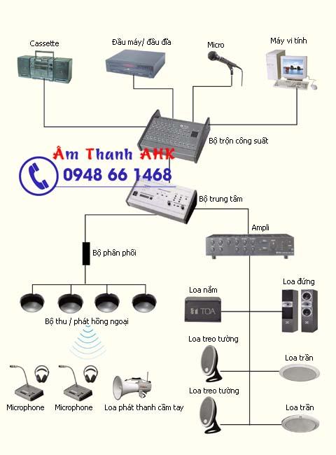 Sơ đồ Hệ thống âm thanh thông báo tòa nhà