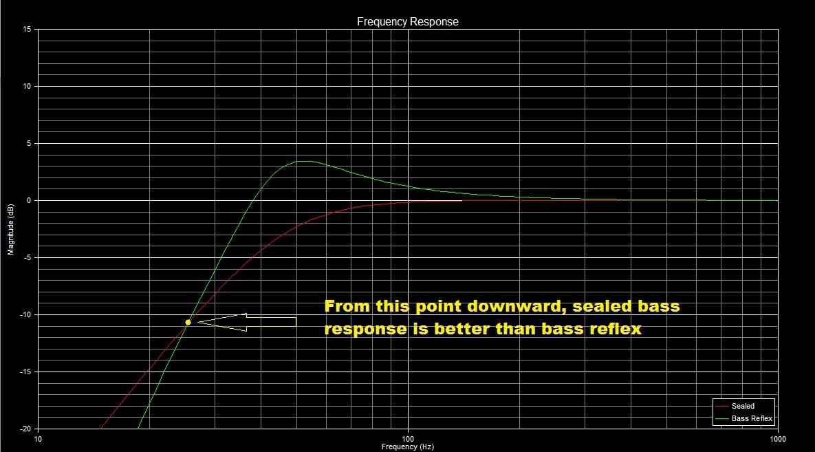 Loa thùng kín và loa phản xạ âm trầm, chọn loại nào? 1