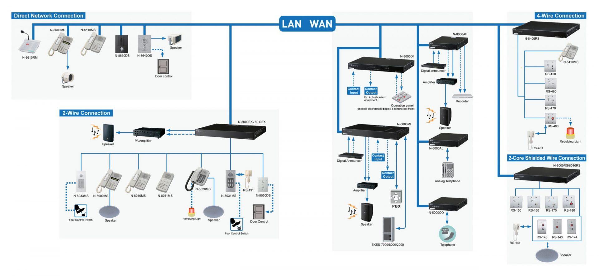 Hệ thống âm thanh thông báo IP TOA