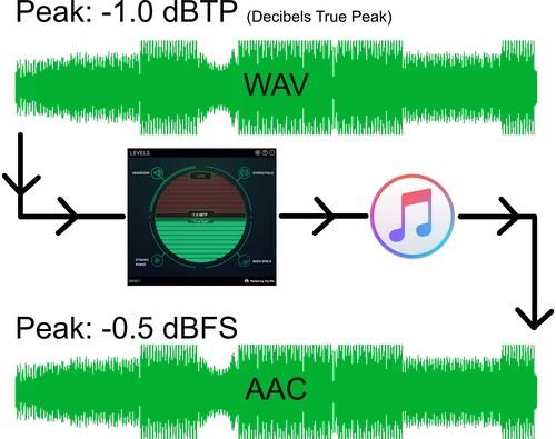 Tiêu Chuẩn Nhạc Cao Cấp Apple Digital Master là gì?
