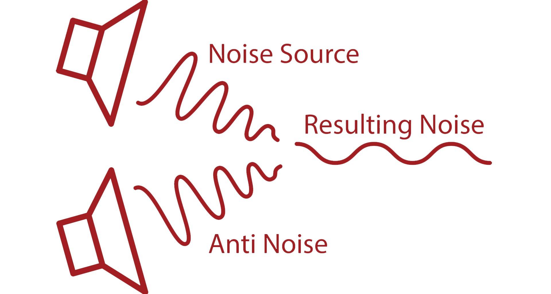 Công nghệ ANC là gì? Tai nghe chống ồn chủ động là gì? 1