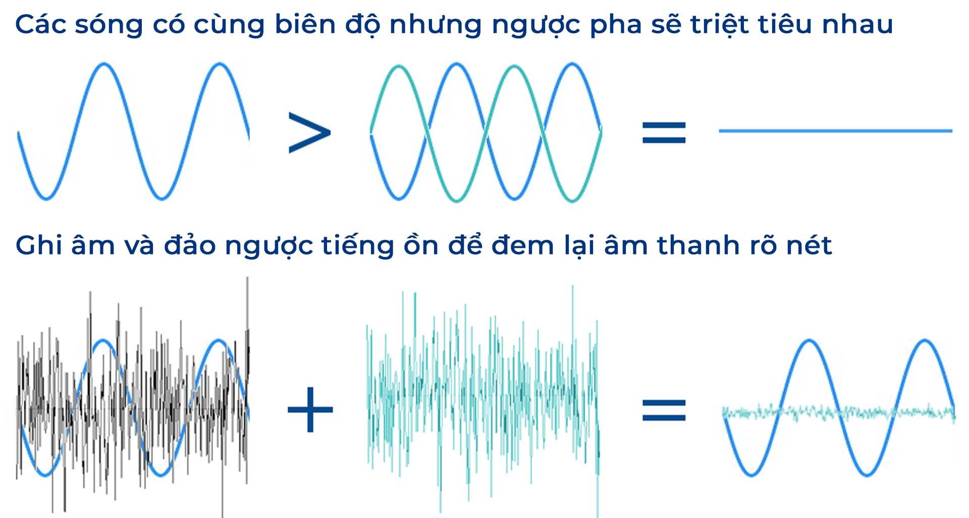 cơ chế của công nghệ chống ồn chủ động