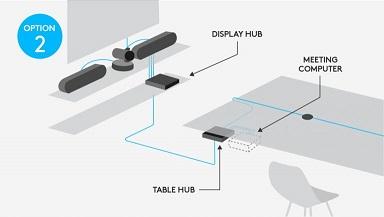 Logitech Rally System kết nối thuận tiện