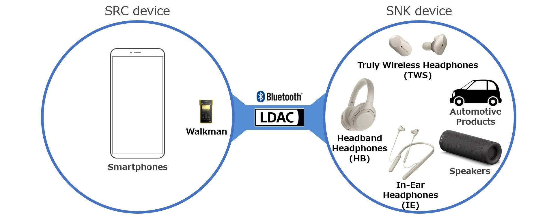Codec LDAC của SONY