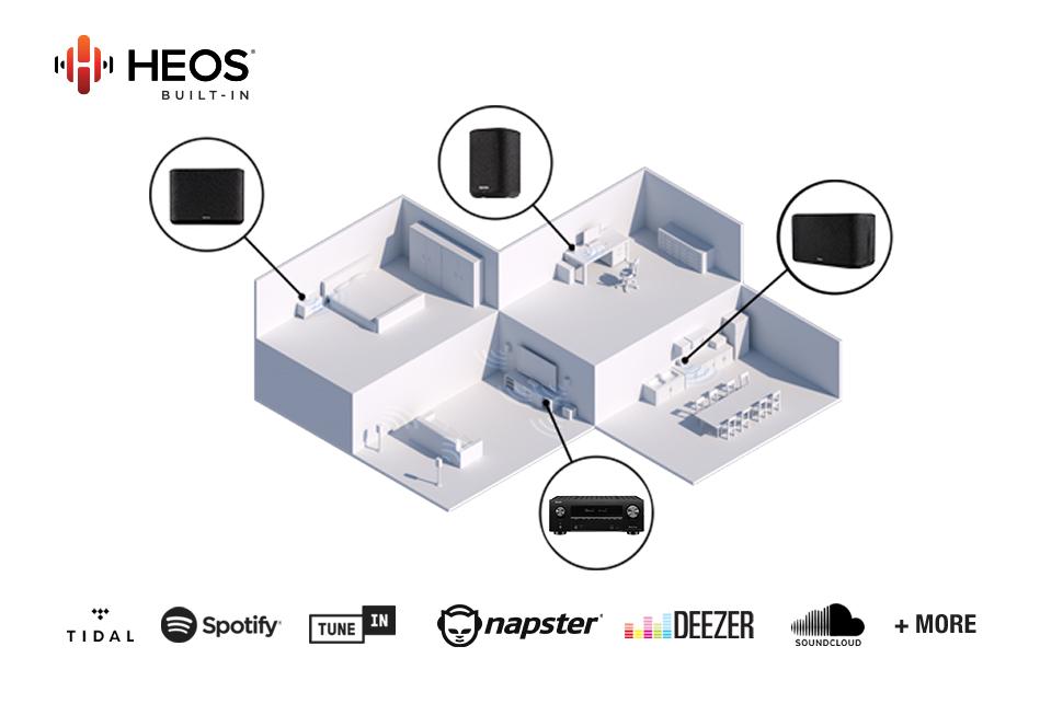 cong nghệ phát nhạc đa phòng HEOS