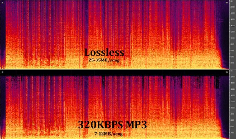 Nhạc lossless là gì? Cách tải nhạc lossless. 1