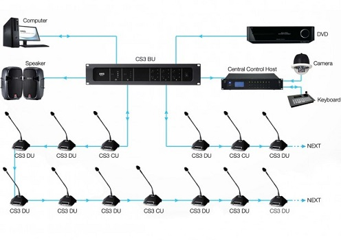 Sơ đồ kết nối Hệ thống hội nghị AKG CS3