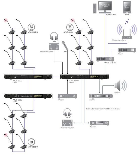 Sơ đồ Hệ thống hội thảo kỹ thuật số ATUC-50