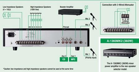 Amply liền Mixer TOA A-1360 MKII cổng kết nối