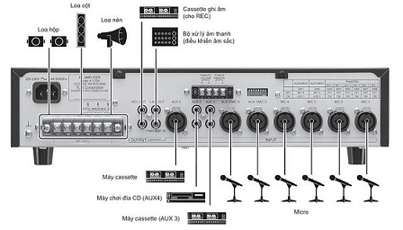 Thiết kế mặt sau Amply Mixer TOAA 2060