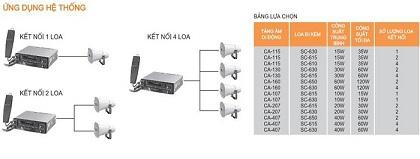 Hệ thống ứng dụng TOA CA 160