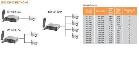 Hệ thống ứng dụng amply TOA CA 130