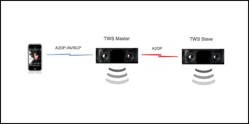 Công nghệ TWS (True Wireless Stereo) là gì? 1